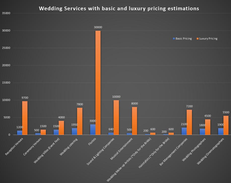 Wedding services price graph estimations for Santorini